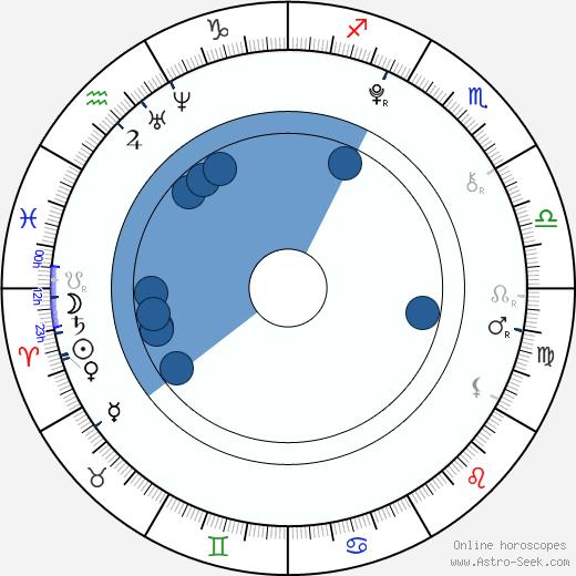 Aron Tomori wikipedia, horoscope, astrology, instagram