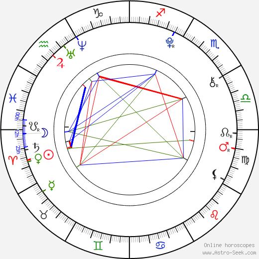 Aron Tomori день рождения гороскоп, Aron Tomori Натальная карта онлайн