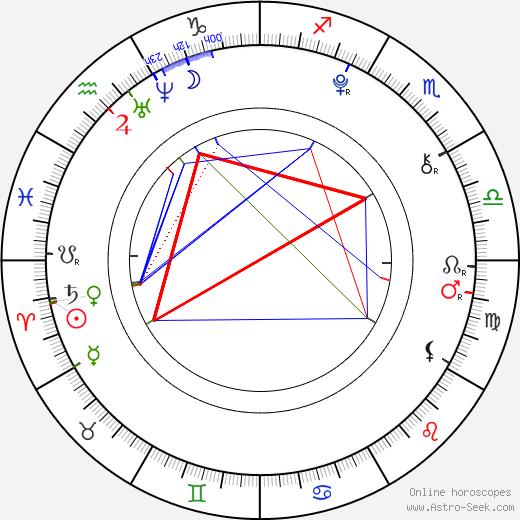 Эйса Баттерфилд Asa Butterfield день рождения гороскоп, Asa Butterfield Натальная карта онлайн