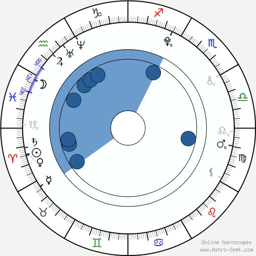 Luboš Štefek wikipedia, horoscope, astrology, instagram