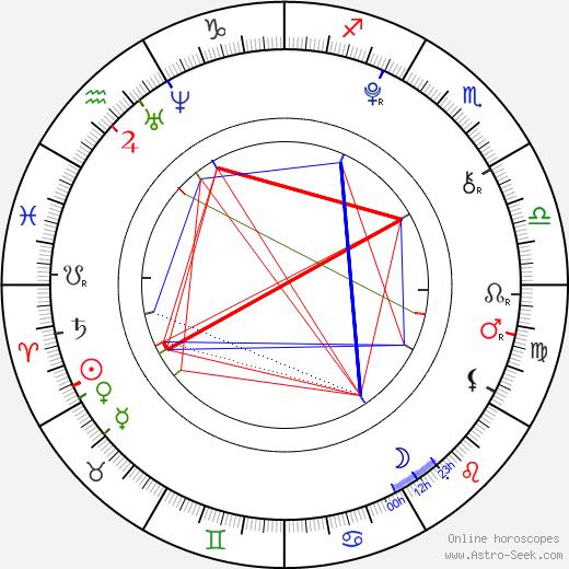 Maisie Williams birth chart, Maisie Williams astro natal horoscope, astrology
