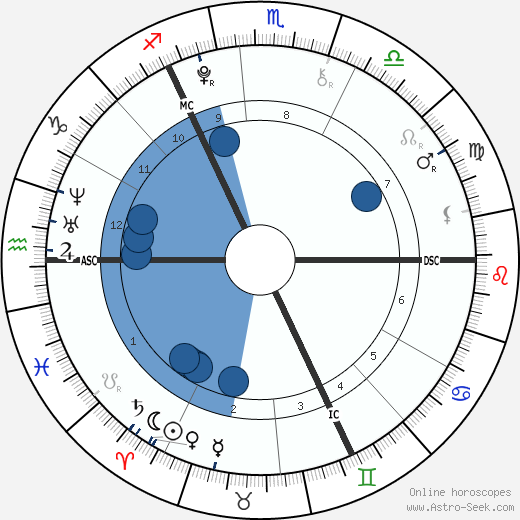 Niamh  &  Aoife McDonnell wikipedia, horoscope, astrology, instagram