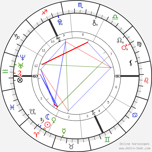 Niamh  &  Aoife McDonnell день рождения гороскоп, Niamh  &  Aoife McDonnell Натальная карта онлайн