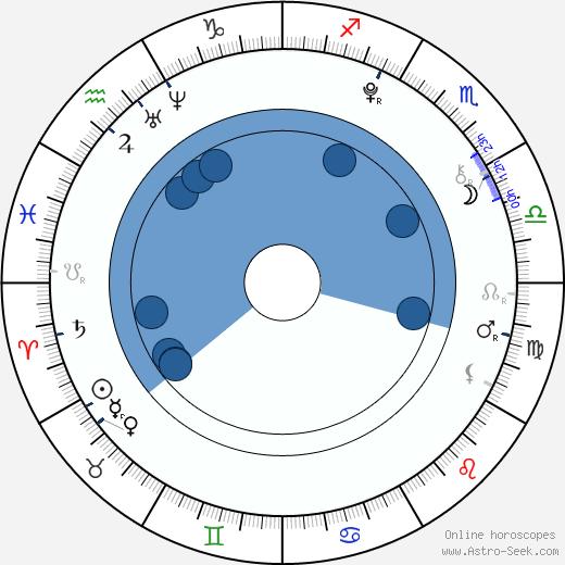 Pavlína Vondráčková wikipedia, horoscope, astrology, instagram