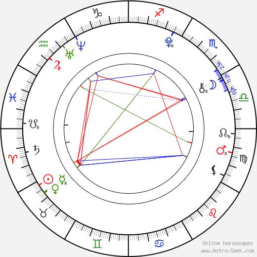 Pavlína Vondráčková день рождения гороскоп, Pavlína Vondráčková Натальная карта онлайн