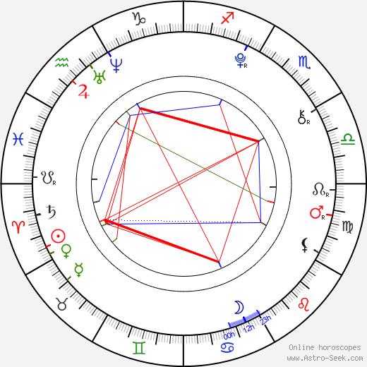 Zachary Pauliks tema natale, oroscopo, Zachary Pauliks oroscopi gratuiti, astrologia