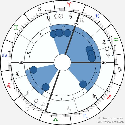 Zoe Katherine Virant wikipedia, horoscope, astrology, instagram