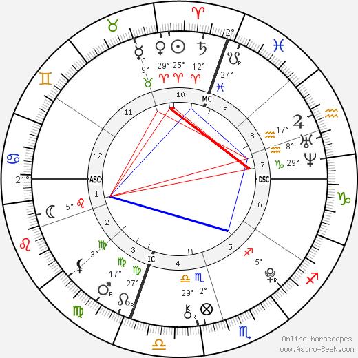 Zoe Katherine Virant birth chart, biography, wikipedia 2020, 2021