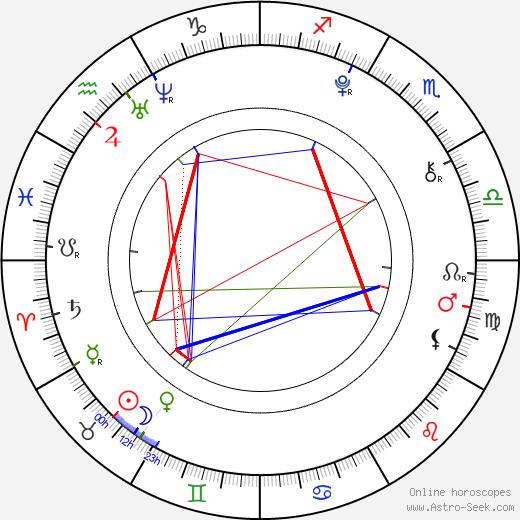 Adam Mišík astro natal birth chart, Adam Mišík horoscope, astrology