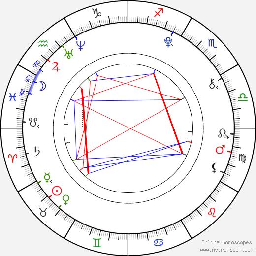 Ariel Gade astro natal birth chart, Ariel Gade horoscope, astrology