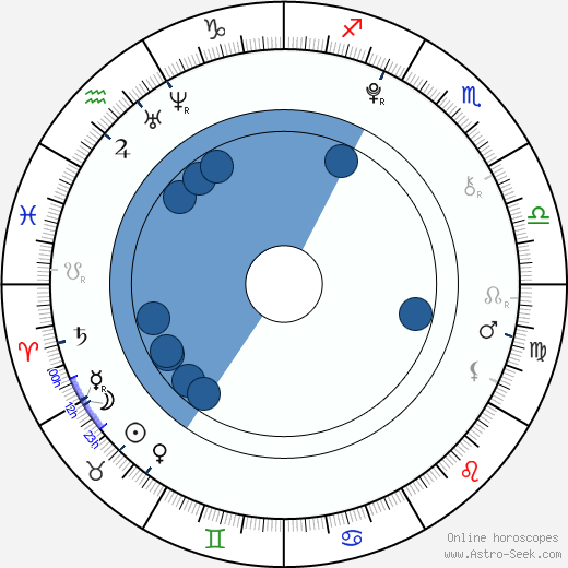 Bobby Coleman wikipedia, horoscope, astrology, instagram