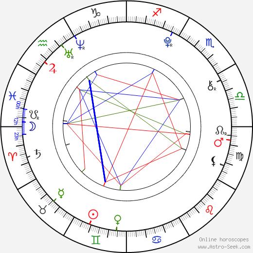 Jake Short birth chart, Jake Short astro natal horoscope, astrology