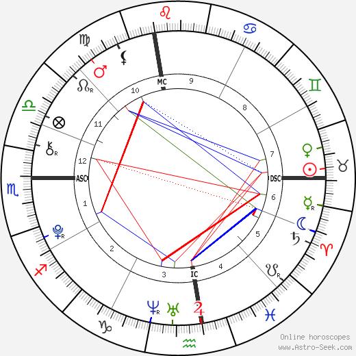 Juliana McCourt день рождения гороскоп, Juliana McCourt Натальная карта онлайн