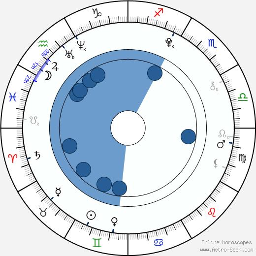 Maia Gagnon wikipedia, horoscope, astrology, instagram
