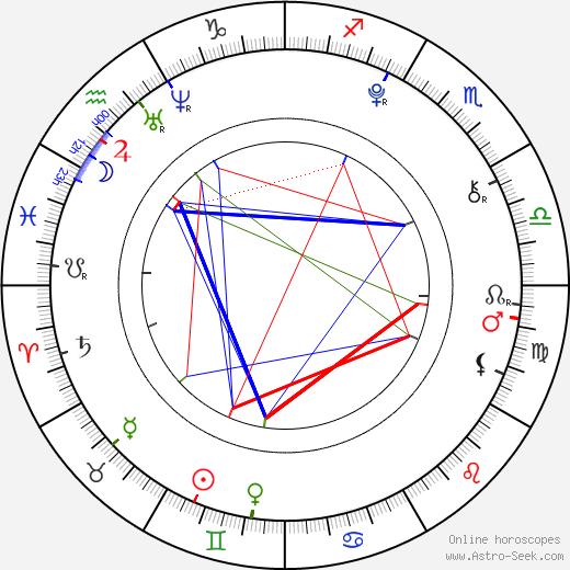 Maia Gagnon astro natal birth chart, Maia Gagnon horoscope, astrology