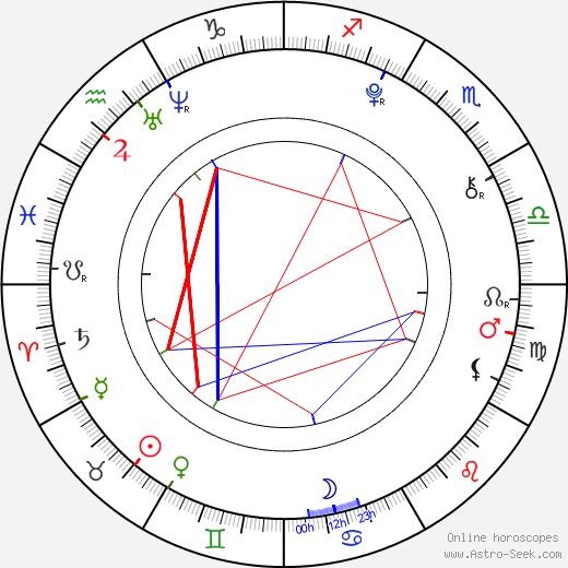 Morgan Baker день рождения гороскоп, Morgan Baker Натальная карта онлайн