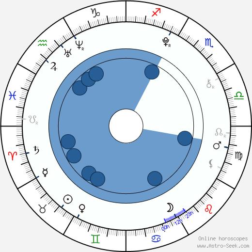 Odeya Rush wikipedia, horoscope, astrology, instagram