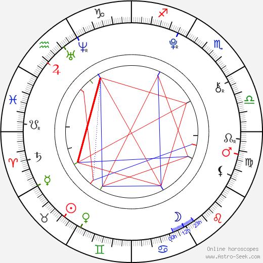 Odeya Rush birth chart, Odeya Rush astro natal horoscope, astrology