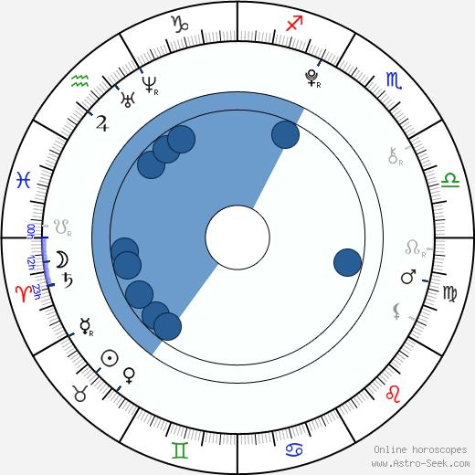 U-hyeok Choi wikipedia, horoscope, astrology, instagram
