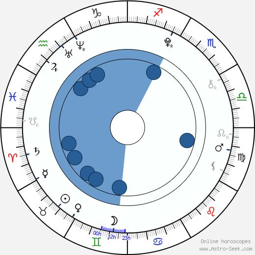 Zane Huett wikipedia, horoscope, astrology, instagram