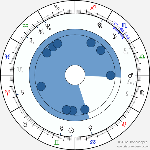 Adéla Pospíšilová wikipedia, horoscope, astrology, instagram