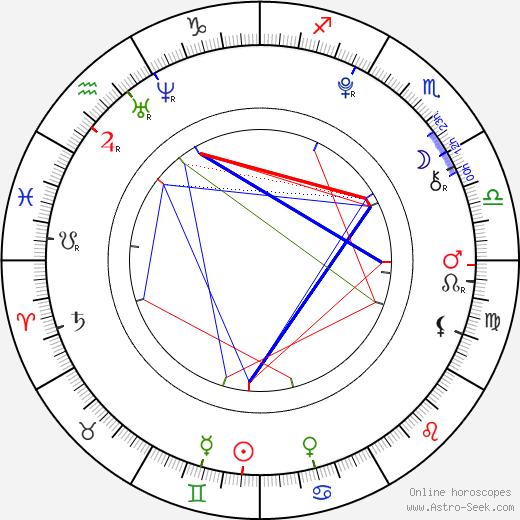 Alina Bulynko birth chart, Alina Bulynko astro natal horoscope, astrology