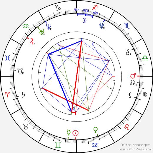Мария Ларк Maria Lark день рождения гороскоп, Maria Lark Натальная карта онлайн