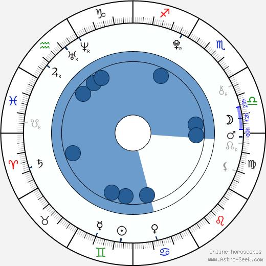 Rebeka Lizlerová wikipedia, horoscope, astrology, instagram