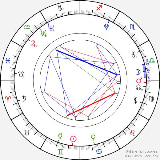 Rebeka Lizlerová birth chart, Rebeka Lizlerová astro natal horoscope, astrology