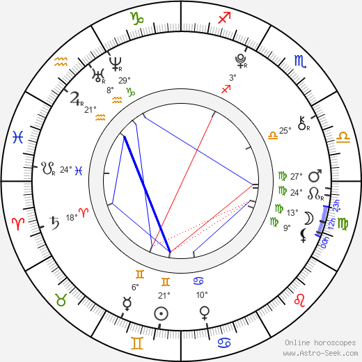Sabina Rojková birth chart, biography, wikipedia 2019, 2020