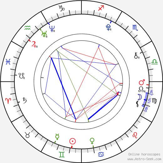 Sabina Rojková astro natal birth chart, Sabina Rojková horoscope, astrology