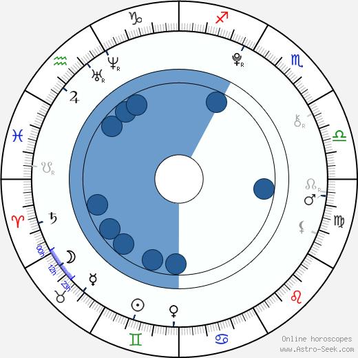 Tom Barker wikipedia, horoscope, astrology, instagram