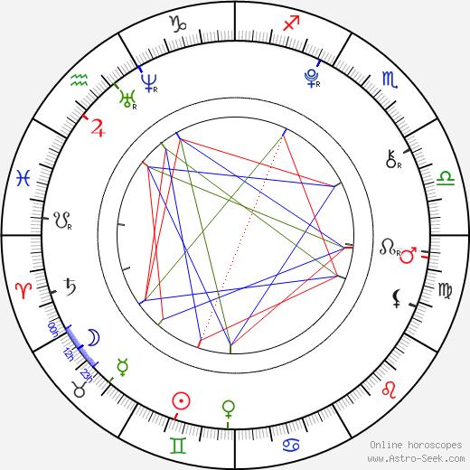 Tom Barker день рождения гороскоп, Tom Barker Натальная карта онлайн