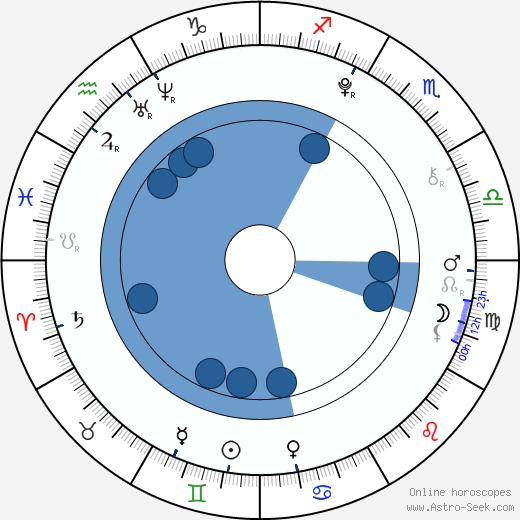 Tomáš Kratochvíl wikipedia, horoscope, astrology, instagram