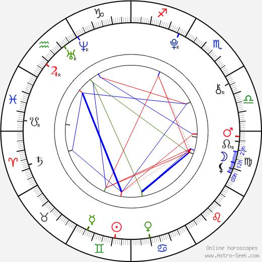 Tomáš Kratochvíl день рождения гороскоп, Tomáš Kratochvíl Натальная карта онлайн