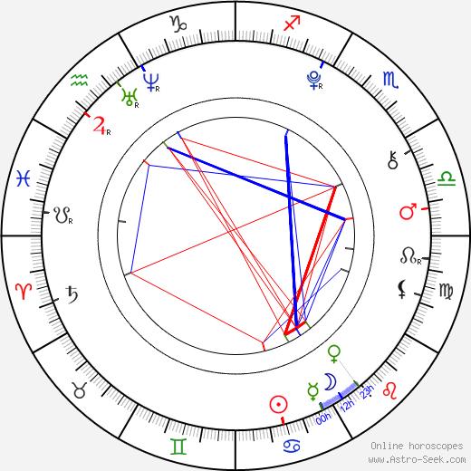 Eliška Vítová tema natale, oroscopo, Eliška Vítová oroscopi gratuiti, astrologia
