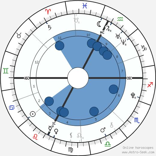 Field Cate wikipedia, horoscope, astrology, instagram