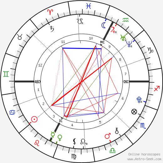 Field Cate день рождения гороскоп, Field Cate Натальная карта онлайн