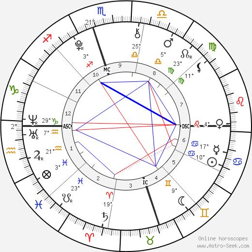 Giovanna Santo Pietro birth chart, biography, wikipedia 2020, 2021