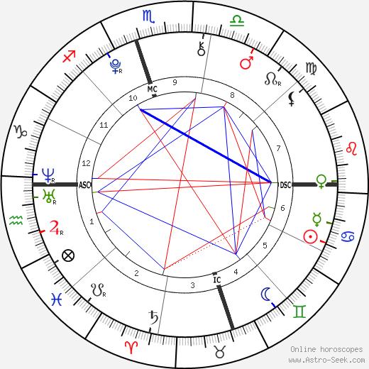 Giovanna Santo Pietro birth chart, Giovanna Santo Pietro astro natal horoscope, astrology