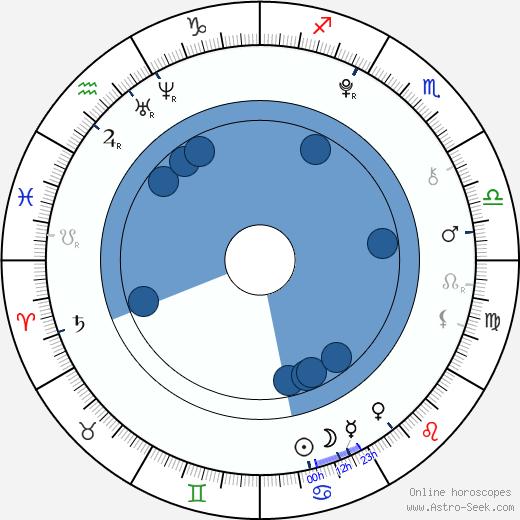 Helena Siegmund-Schultze wikipedia, horoscope, astrology, instagram