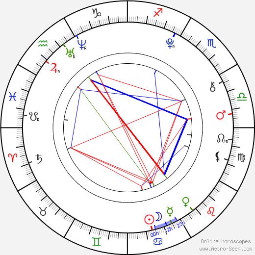 Helena Siegmund-Schultze день рождения гороскоп, Helena Siegmund-Schultze Натальная карта онлайн