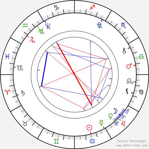 Kenzie Reeves tema natale, oroscopo, Kenzie Reeves oroscopi gratuiti, astrologia