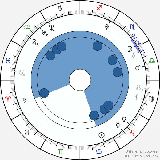 Leo Howard wikipedia, horoscope, astrology, instagram