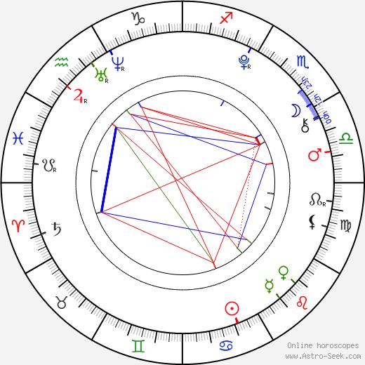 Leo Howard astro natal birth chart, Leo Howard horoscope, astrology