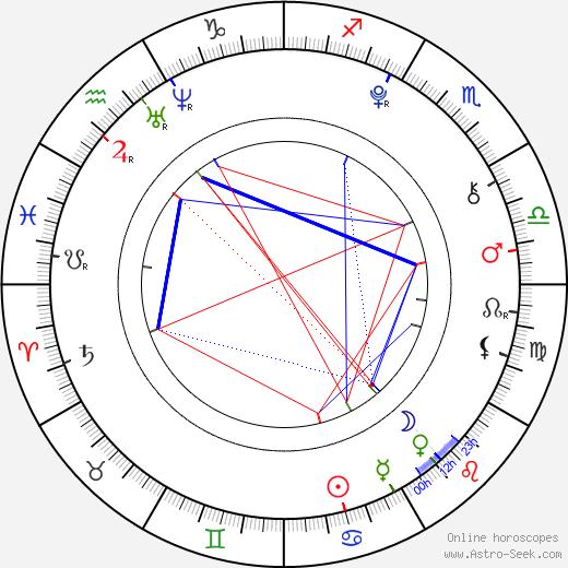 Mila Aina tema natale, oroscopo, Mila Aina oroscopi gratuiti, astrologia