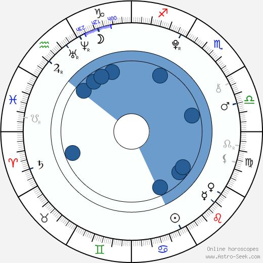 Ohga Tanaka wikipedia, horoscope, astrology, instagram