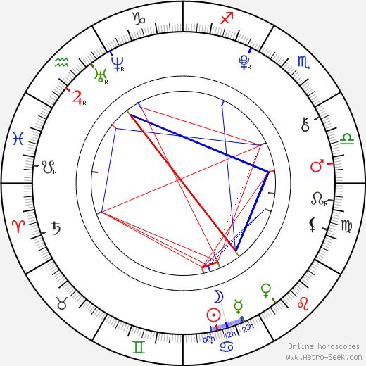 Park JiMin astro natal birth chart, Park JiMin horoscope, astrology