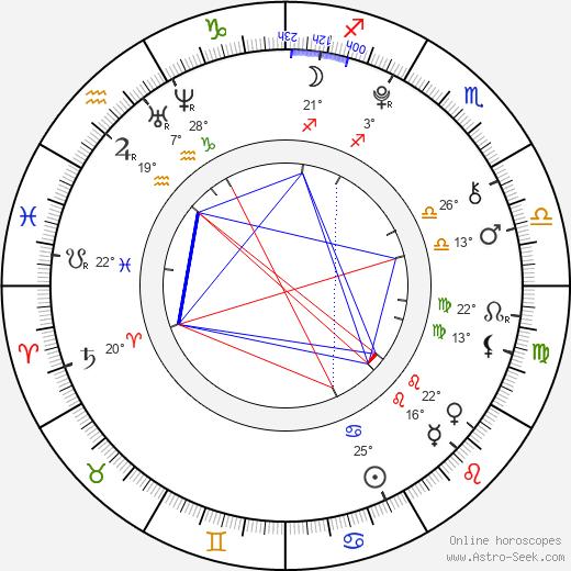 Perla Haney-Jardine birth chart, biography, wikipedia 2020, 2021