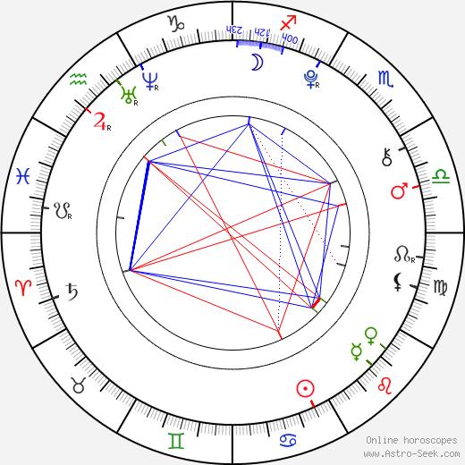 Perla Haney-Jardine birth chart, Perla Haney-Jardine astro natal horoscope, astrology